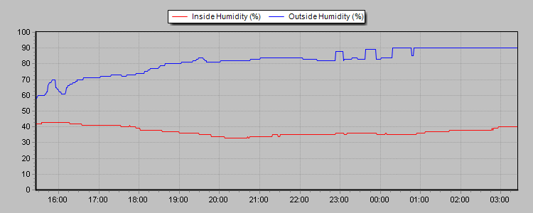 Humidity Graph Thumbnail