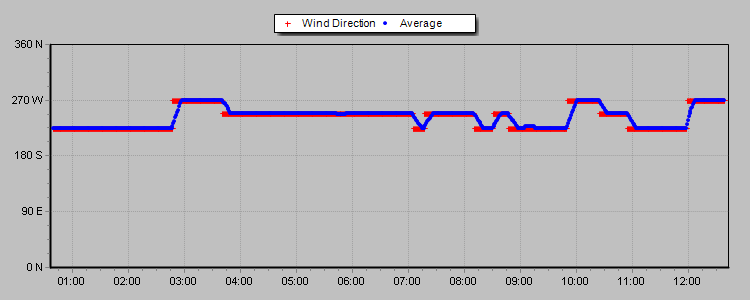 Wind Direction Thumbnail
